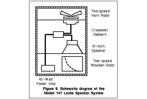 Leslie Diagram