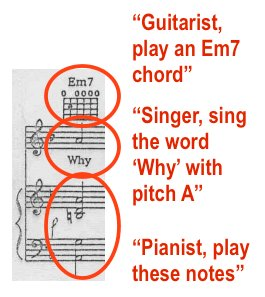 explanation of the notation