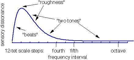 """Plot of sensory dissonance vs frequency difference, showing regions for """"beats"""", """"roughness"""", and """"two tones"""""""