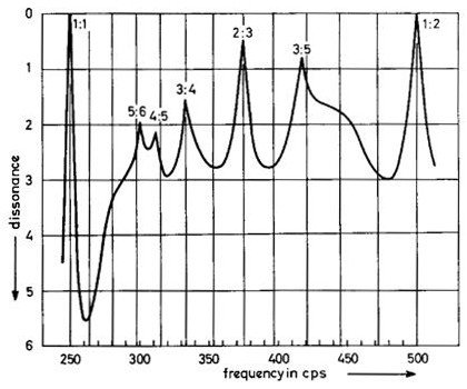 Plot of dissonance vs frequency difference, showing peaks at 1:1, 5:6, 4:5, 3:4, 2:3, 3:5, 1:2 frequency ratios