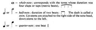 basic rhythmic notation